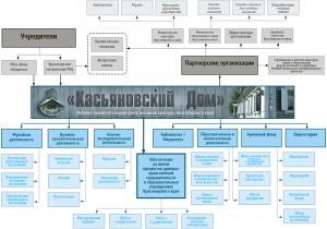 Касьяновский дом_Схема деятельности