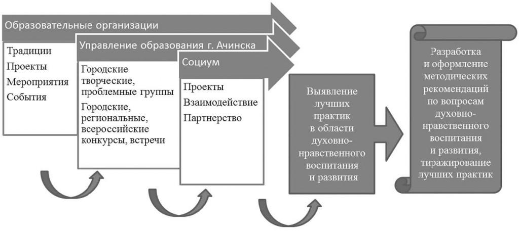 Савицкая Л.Ю., Симановская Н.В приложение 2